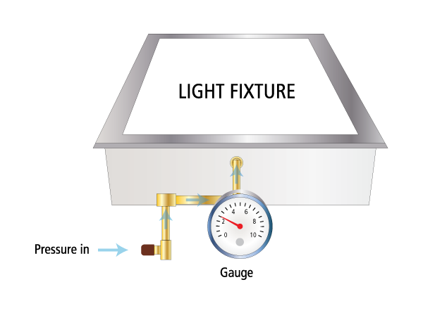 Illustration of NSF P442 test on a light fixture