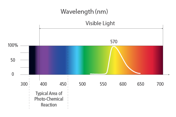 570nm Amber Lighting Wavelength Chart