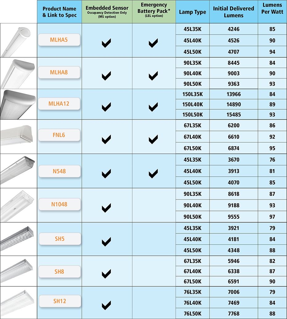 View the Comparison Chart for the Current vs Next Generation LED Luminaires